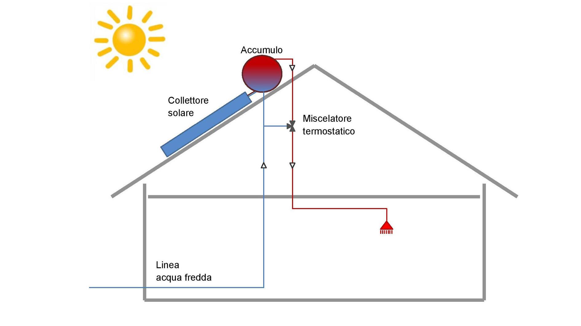 Pannello Solare Termico Circolazione Naturale : Shop shortcodes conti universal point